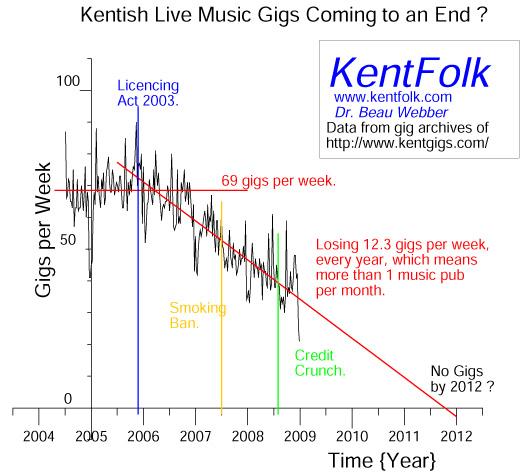 Are Kentish Live Music Gigs Coming to an End ?